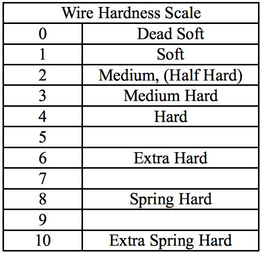Hardnesses Chart for Metal Wires like Silver, Gold and Gold Filled